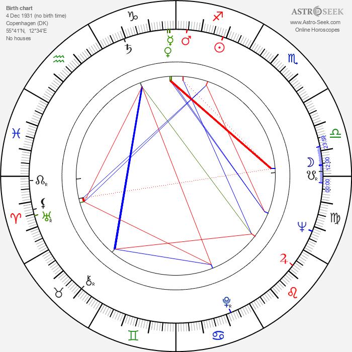Per Wiking - Astrology Natal Birth Chart
