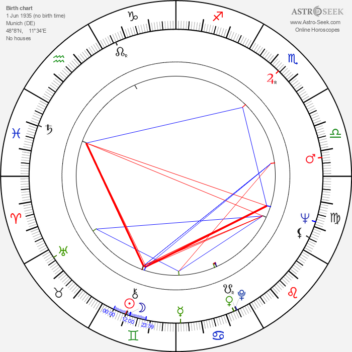 Percy Adlon - Astrology Natal Birth Chart