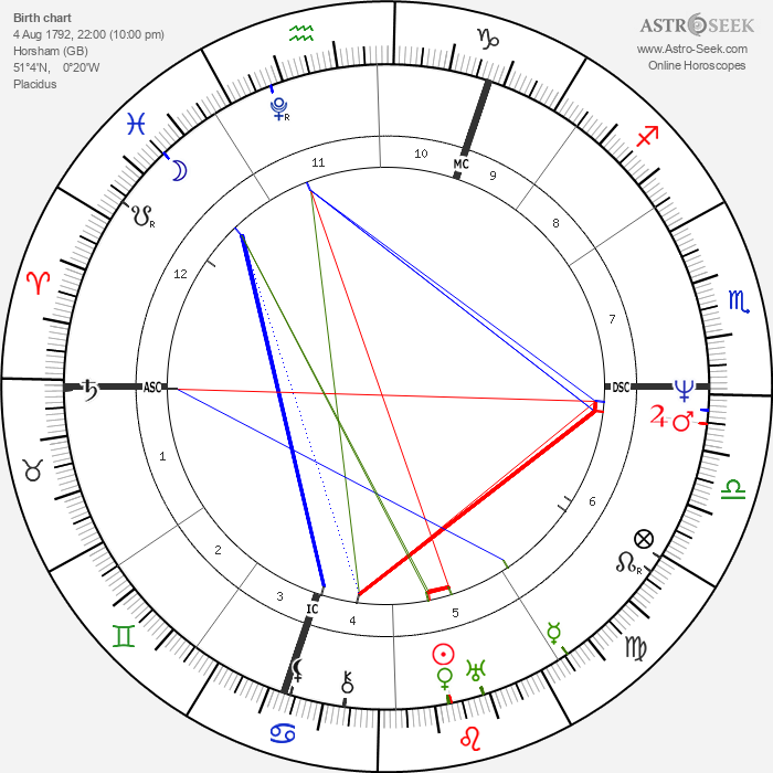 Percy Bysshe Shelley - Astrology Natal Birth Chart