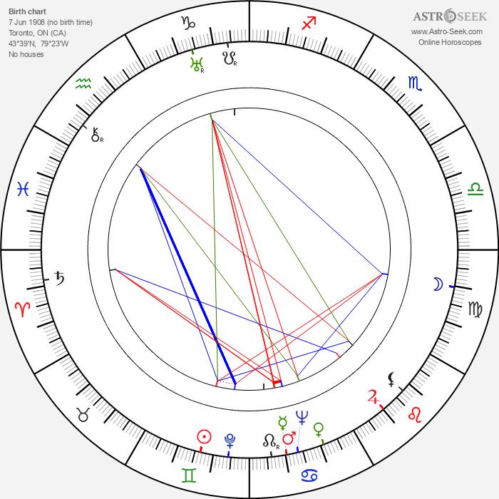 Percy Faith - Astrology Natal Birth Chart