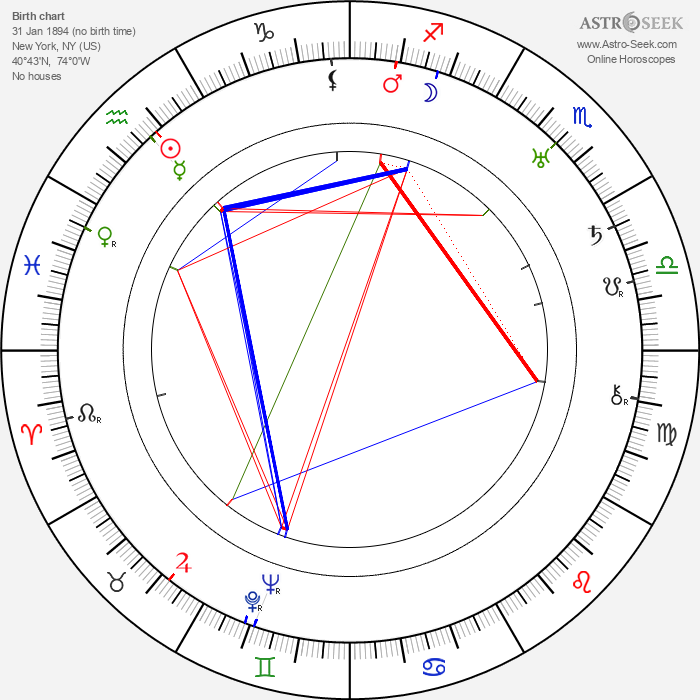 Percy Helton - Astrology Natal Birth Chart