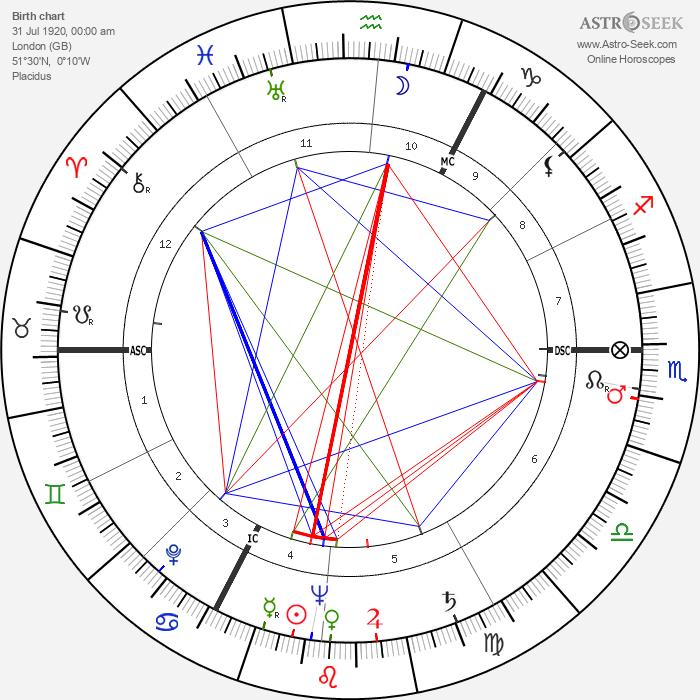 Percy Herbert - Astrology Natal Birth Chart