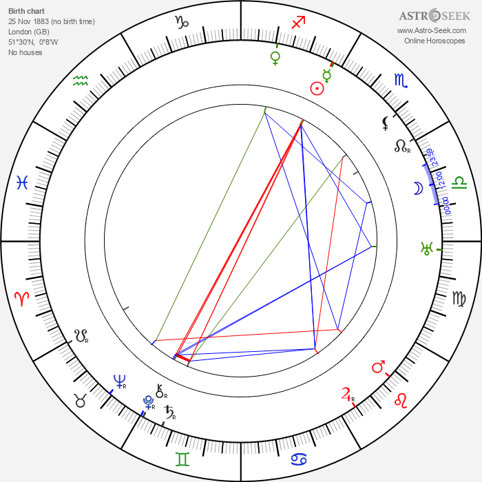 Percy Marmont - Astrology Natal Birth Chart