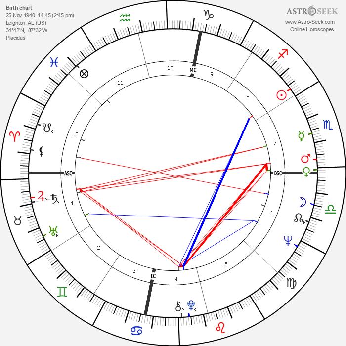 Percy Sledge - Astrology Natal Birth Chart