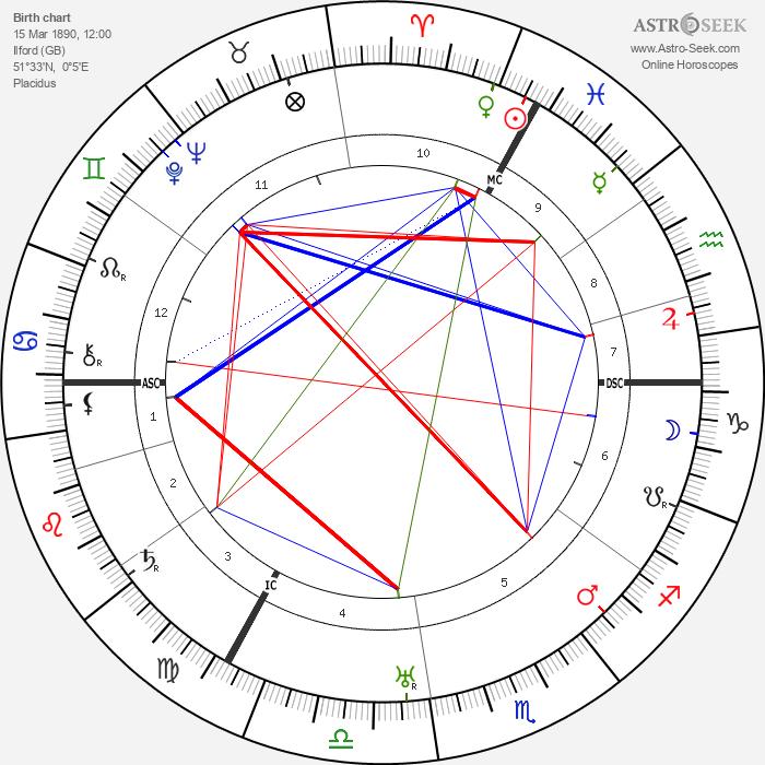 Percy Thompson - Astrology Natal Birth Chart