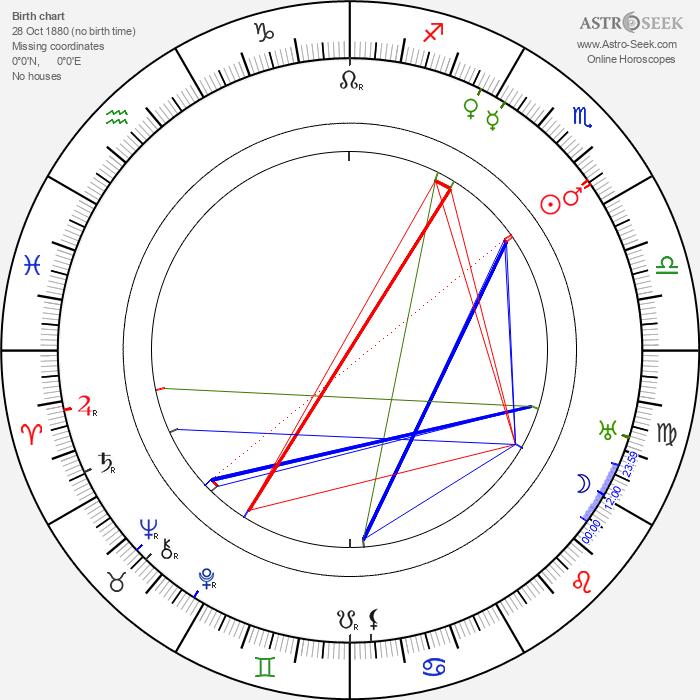 Percy Waram - Astrology Natal Birth Chart