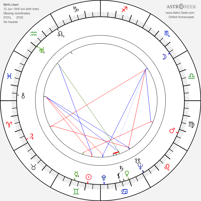 Perdigão Queiroga - Astrology Natal Birth Chart