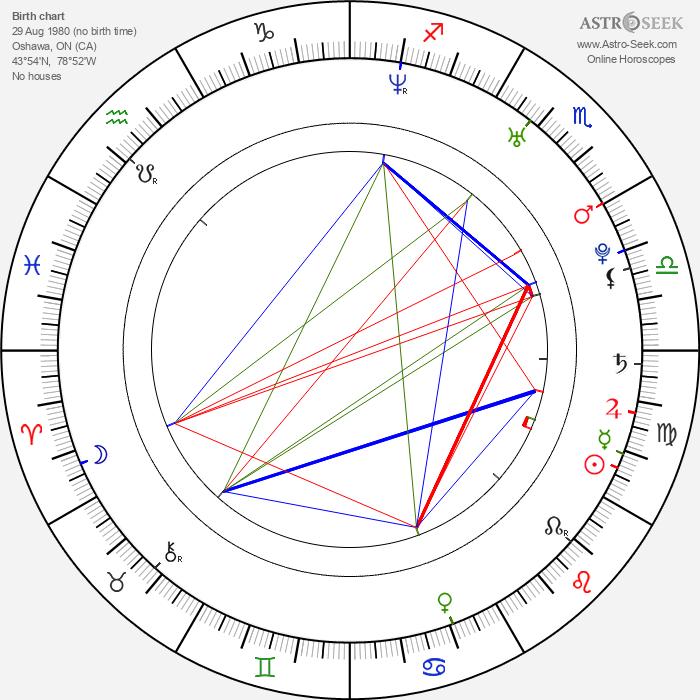 Perdita Felicien - Astrology Natal Birth Chart