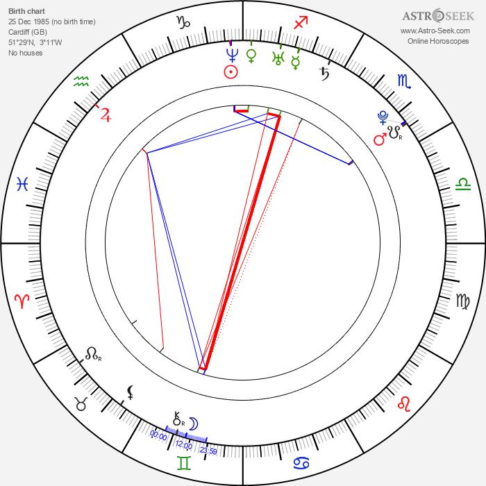 Perdita Weeks - Astrology Natal Birth Chart