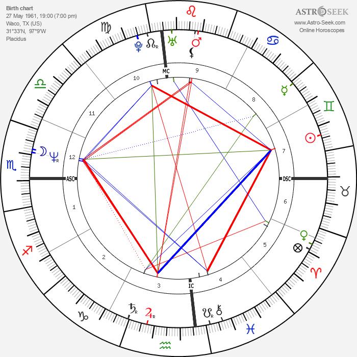 Peri Gilpin - Astrology Natal Birth Chart