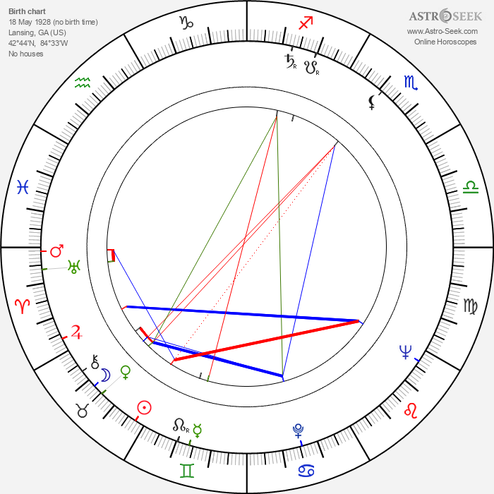 Pernell Roberts - Astrology Natal Birth Chart