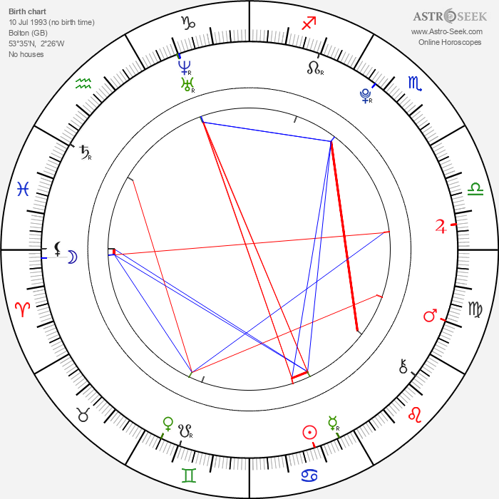 Perrie Edwards - Astrology Natal Birth Chart