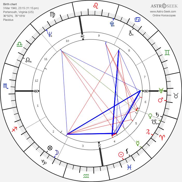 Perry Ellis - Astrology Natal Birth Chart