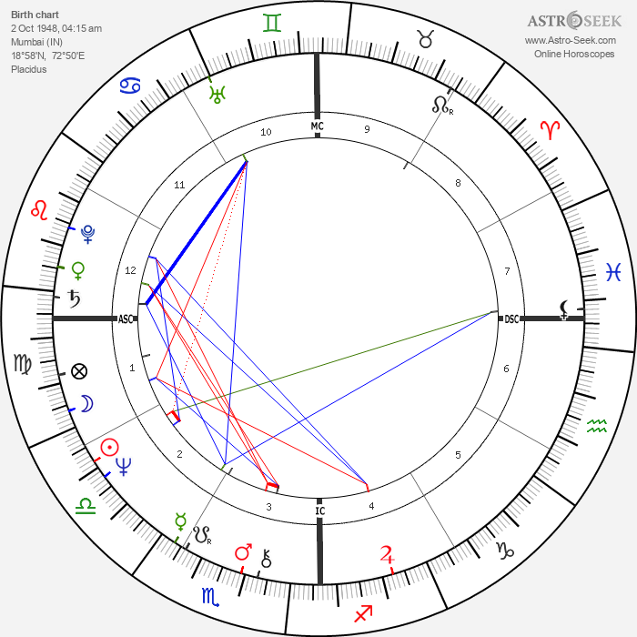 Persis Khambatta - Astrology Natal Birth Chart