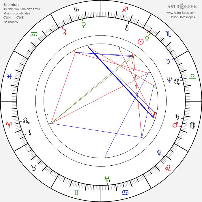 Pertti Hakala - Astrology Natal Birth Chart