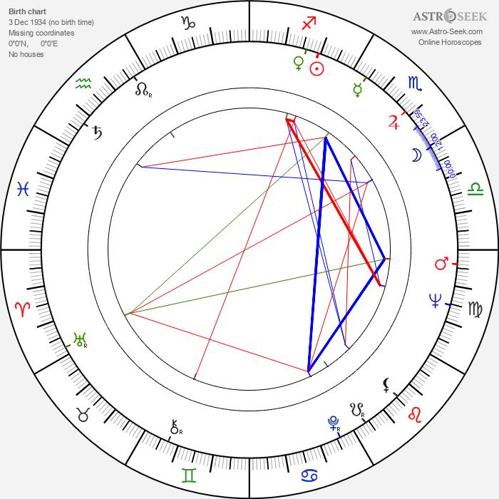 Pertti Hemánus - Astrology Natal Birth Chart