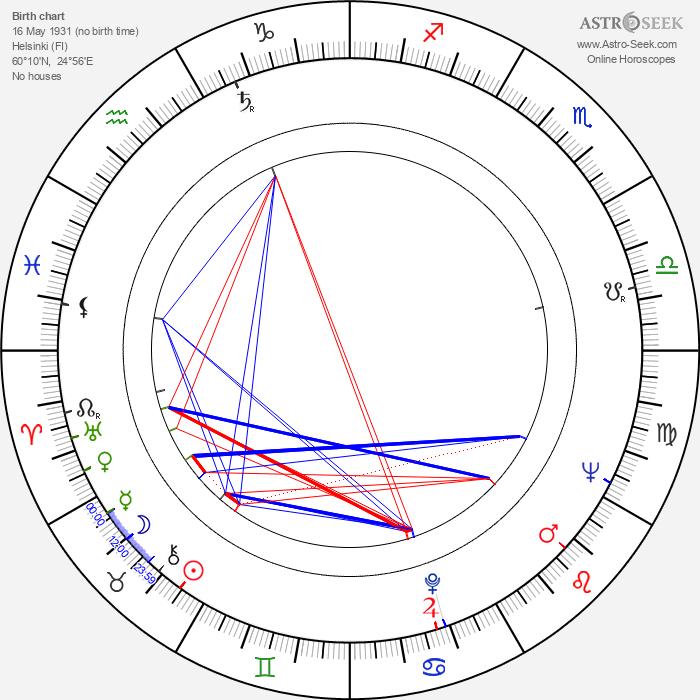 Pertti Jotuni - Astrology Natal Birth Chart