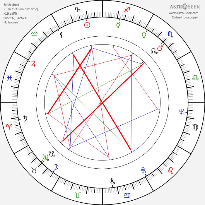 Pertti Kelkka - Astrology Natal Birth Chart