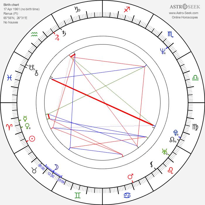 Pertti Koivula - Astrology Natal Birth Chart