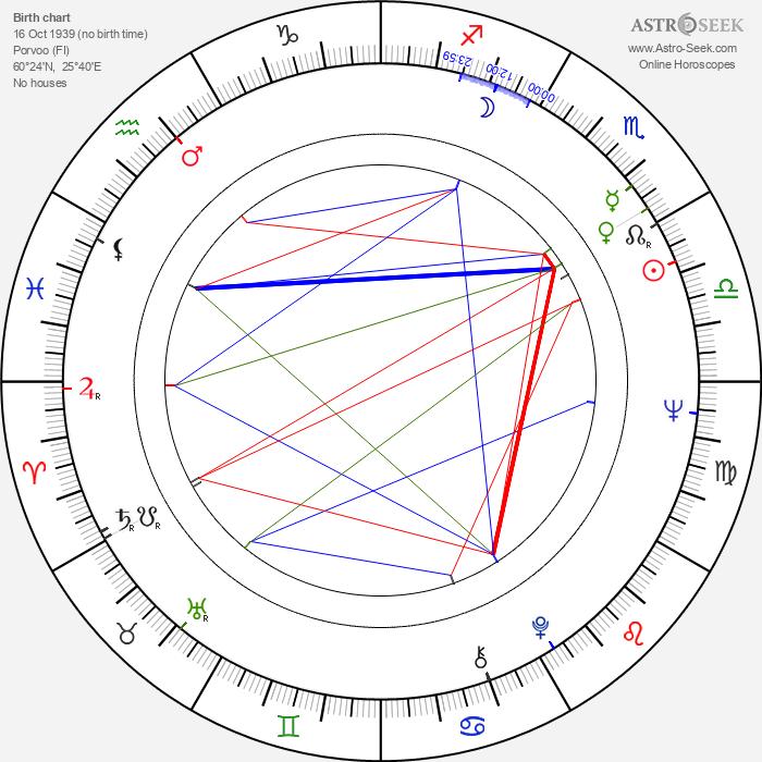 Pertti Lumirae - Astrology Natal Birth Chart