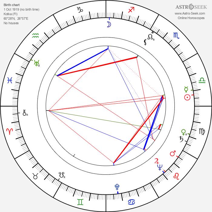 Pertti Maja - Astrology Natal Birth Chart