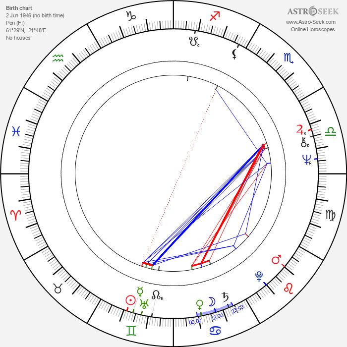 Pertti Méllin - Astrology Natal Birth Chart