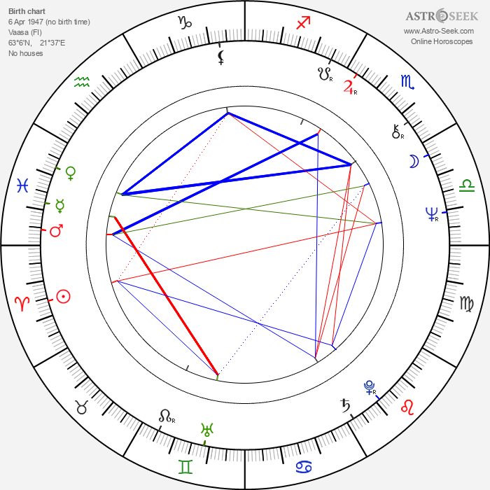 Pertti Mutanen - Astrology Natal Birth Chart