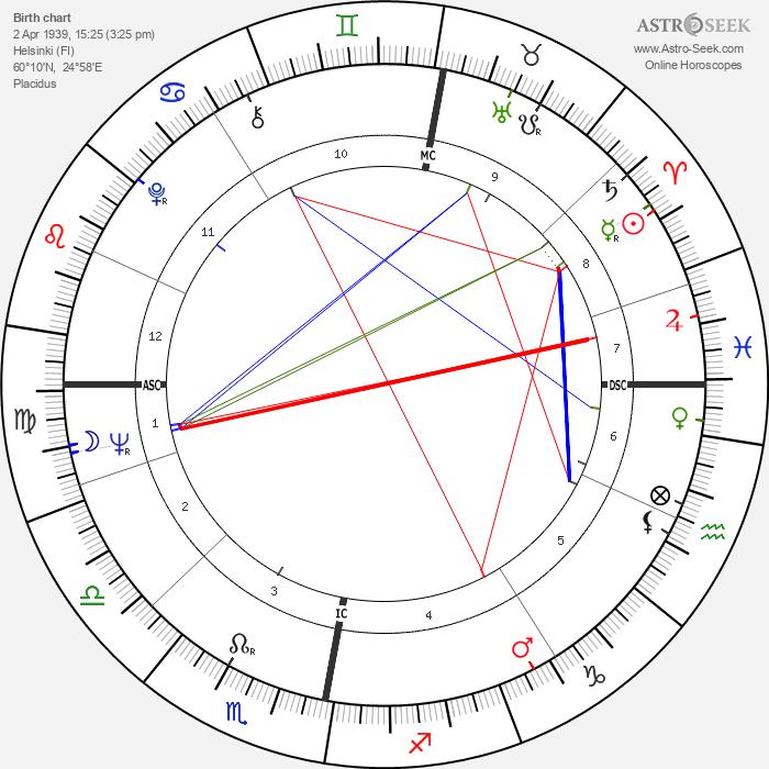 Pertti Paasio - Astrology Natal Birth Chart