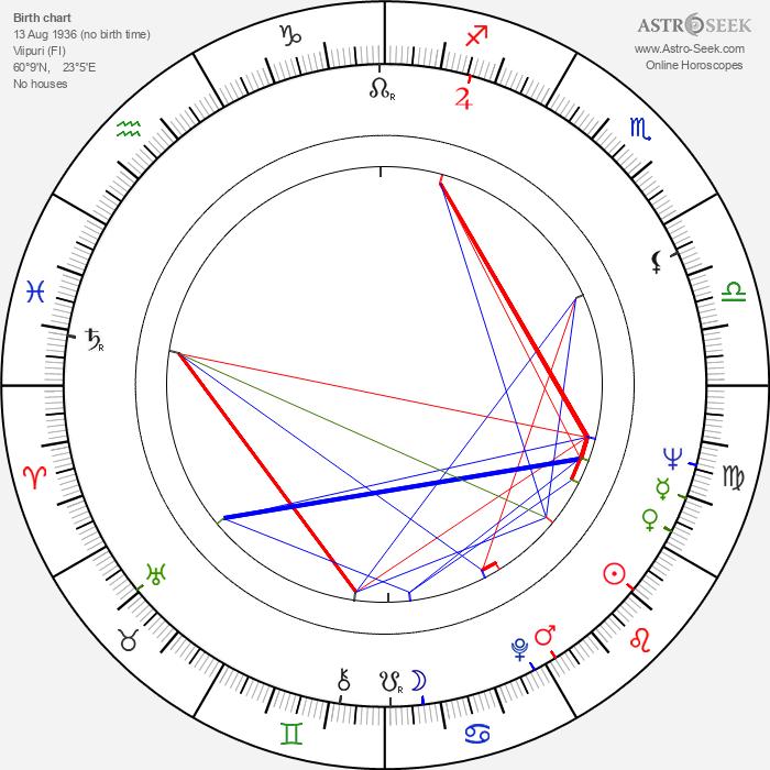 Pertti Roisko - Astrology Natal Birth Chart