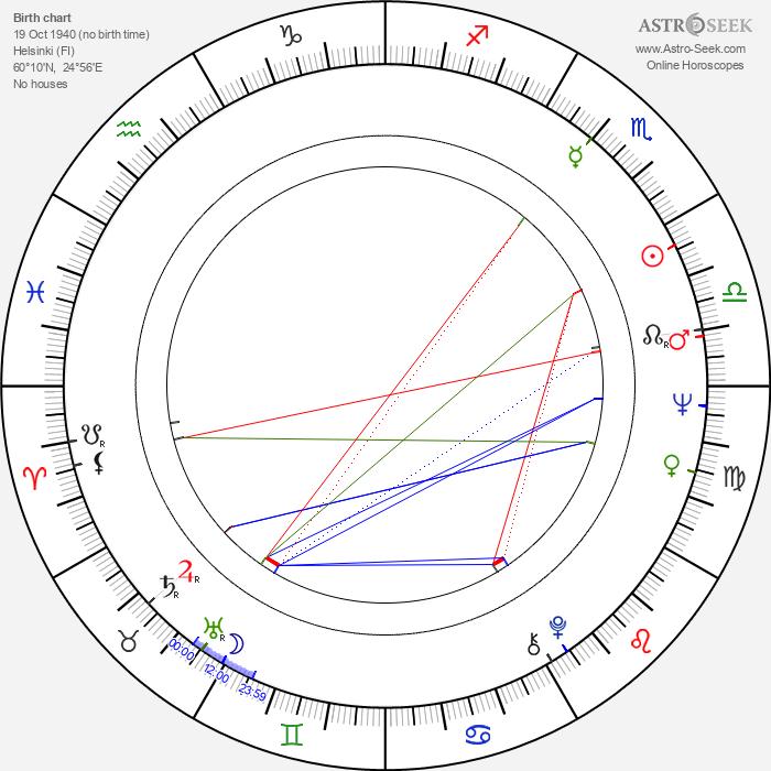 Pertti Salolainen - Astrology Natal Birth Chart