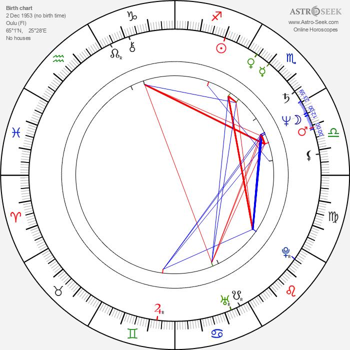 Pertti Sveholm - Astrology Natal Birth Chart