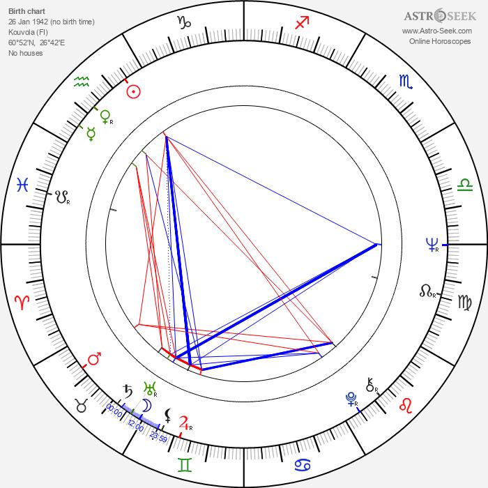 Pertti Väänänen - Astrology Natal Birth Chart