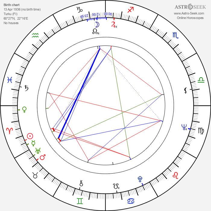 Pertti Ylermi Lindgren - Astrology Natal Birth Chart