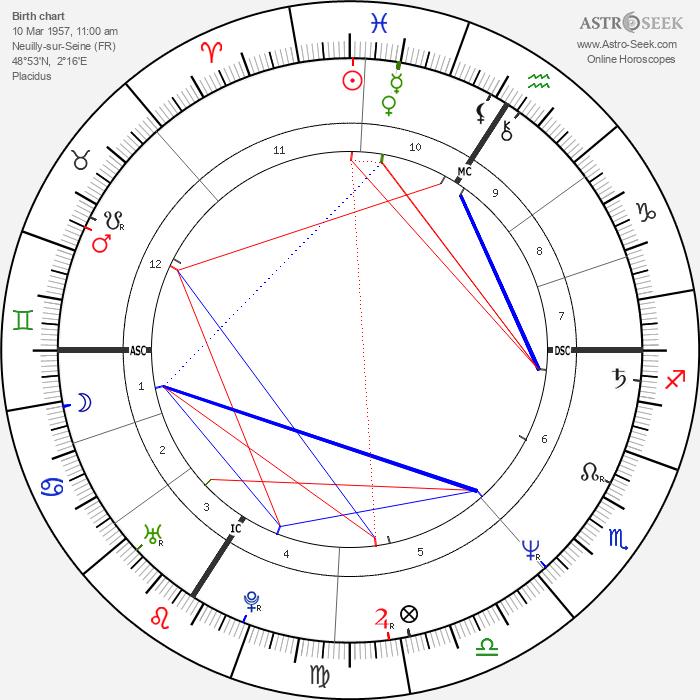 Pervenche Berés - Astrology Natal Birth Chart