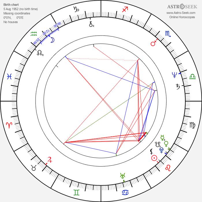 Peta Rutter - Astrology Natal Birth Chart