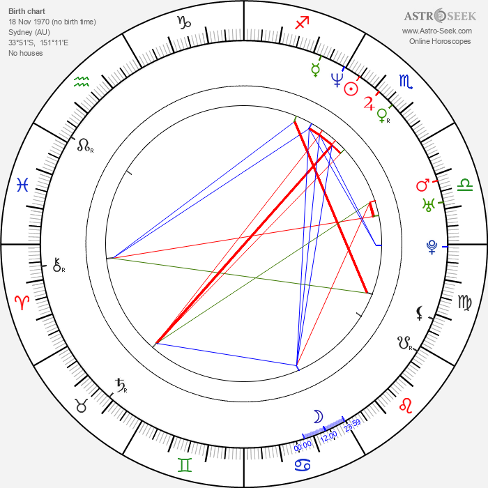 Peta Wilson - Astrology Natal Birth Chart