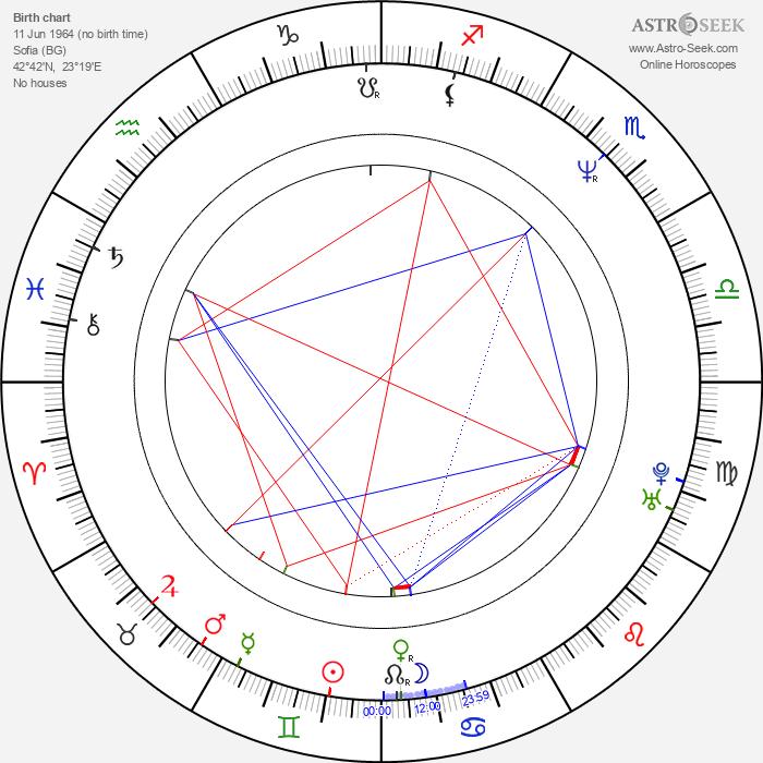 Petar Popyordanov - Astrology Natal Birth Chart