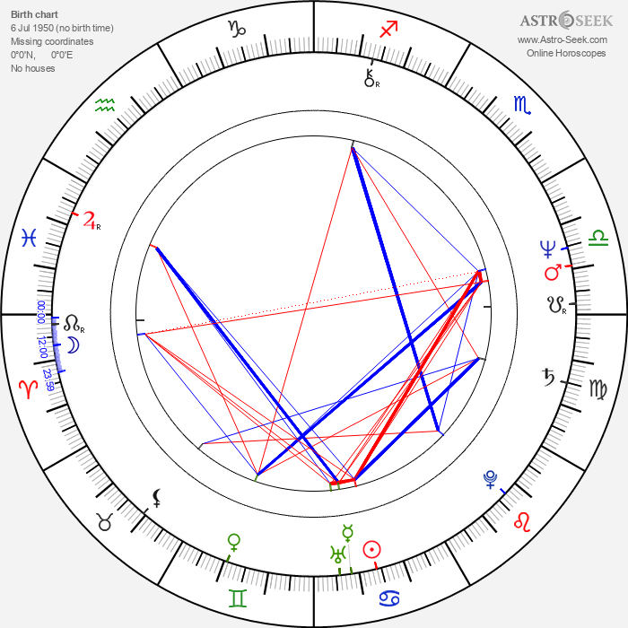 Petar Rayzhekov - Astrology Natal Birth Chart