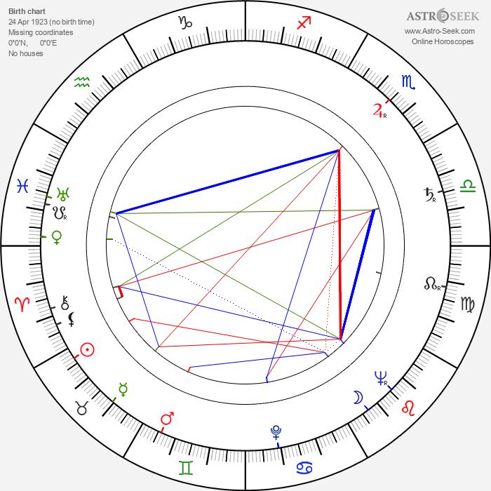 Petar Slabakov - Astrology Natal Birth Chart