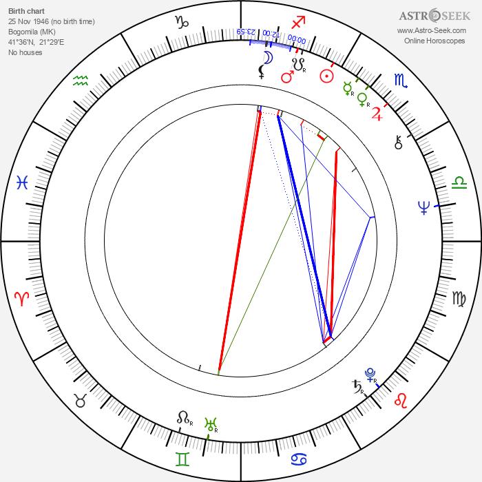 Petar Temelkovski - Astrology Natal Birth Chart