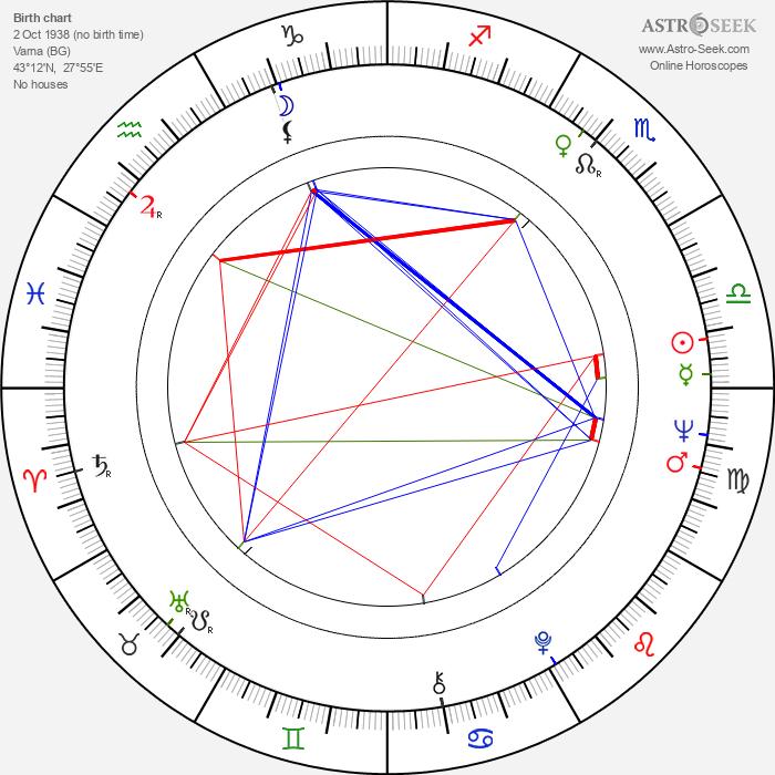 Petar Vuchkov - Astrology Natal Birth Chart