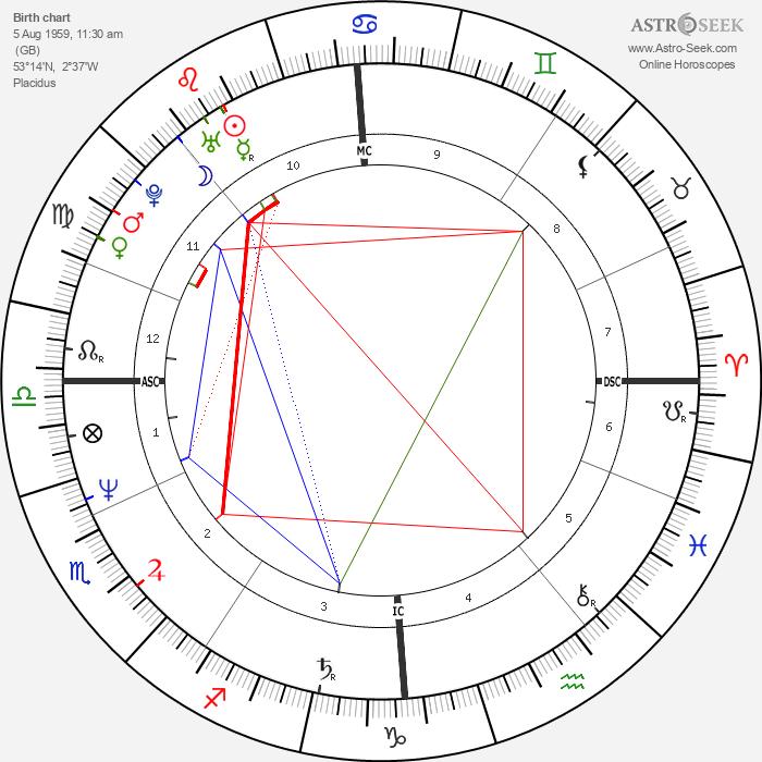Pete Burns - Astrology Natal Birth Chart