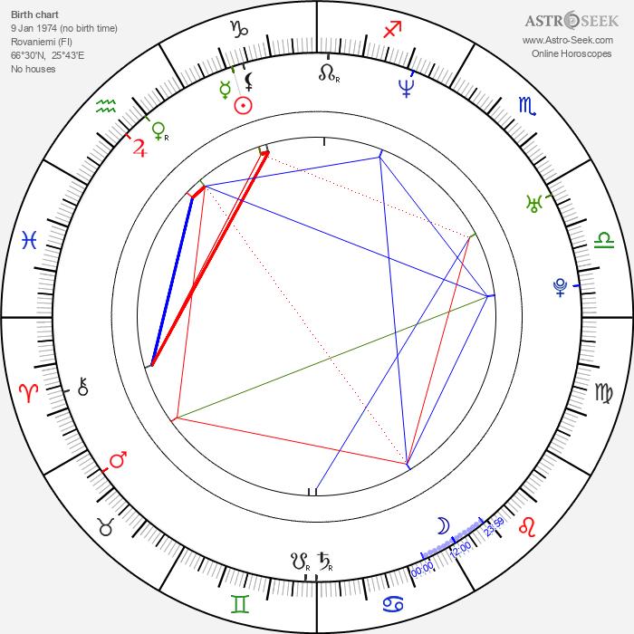 Pete Riski - Astrology Natal Birth Chart
