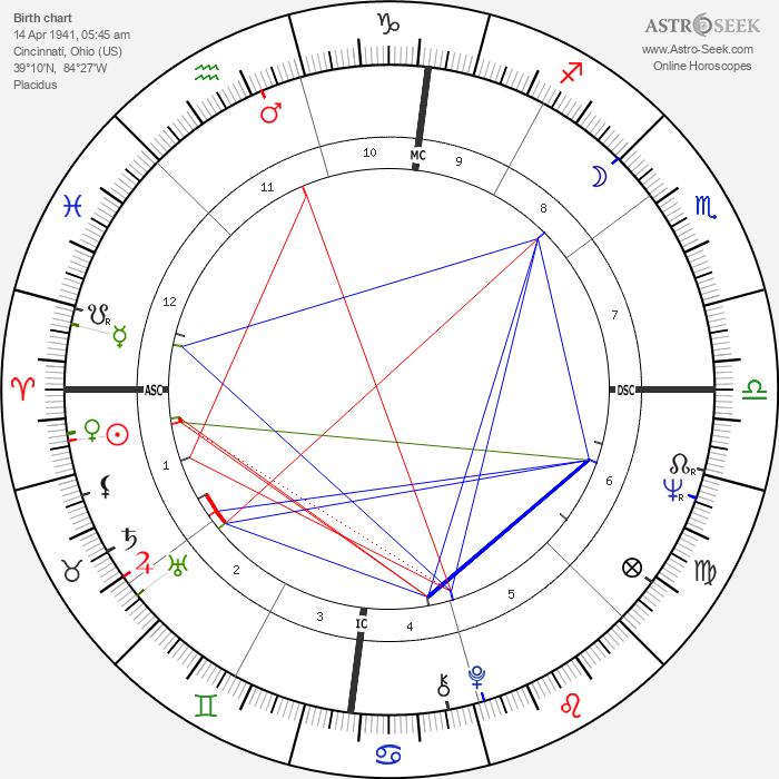 Pete Rose - Astrology Natal Birth Chart