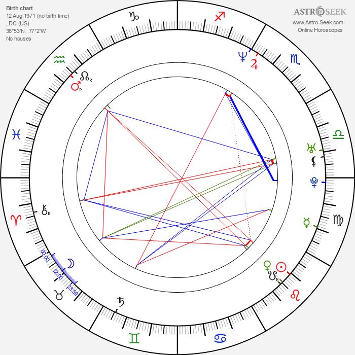 Pete Sampras - Astrology Natal Birth Chart
