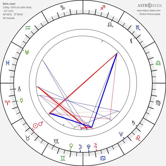 Pete Seeger - Astrology Natal Birth Chart