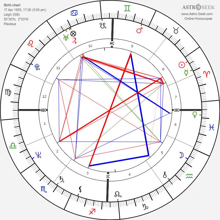 Pete Shelley - Astrology Natal Birth Chart