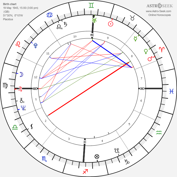 Pete Townshend - Astrology Natal Birth Chart