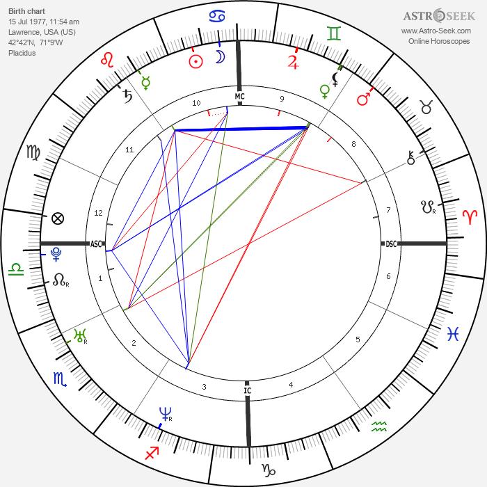 Peter Afarian - Astrology Natal Birth Chart