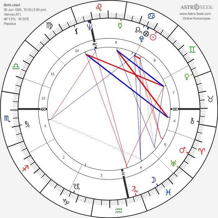 Peter Alexander - Astrology Natal Birth Chart